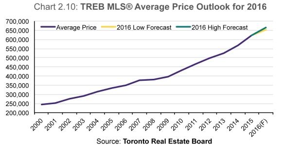 price-chart-TREB